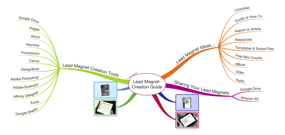 How to create a lead magnet mind map