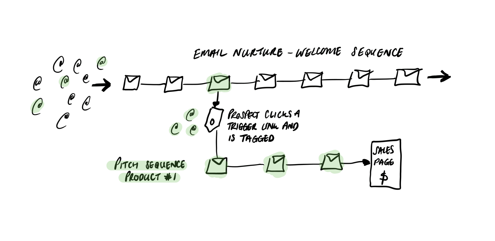 Email Nurture Sequence