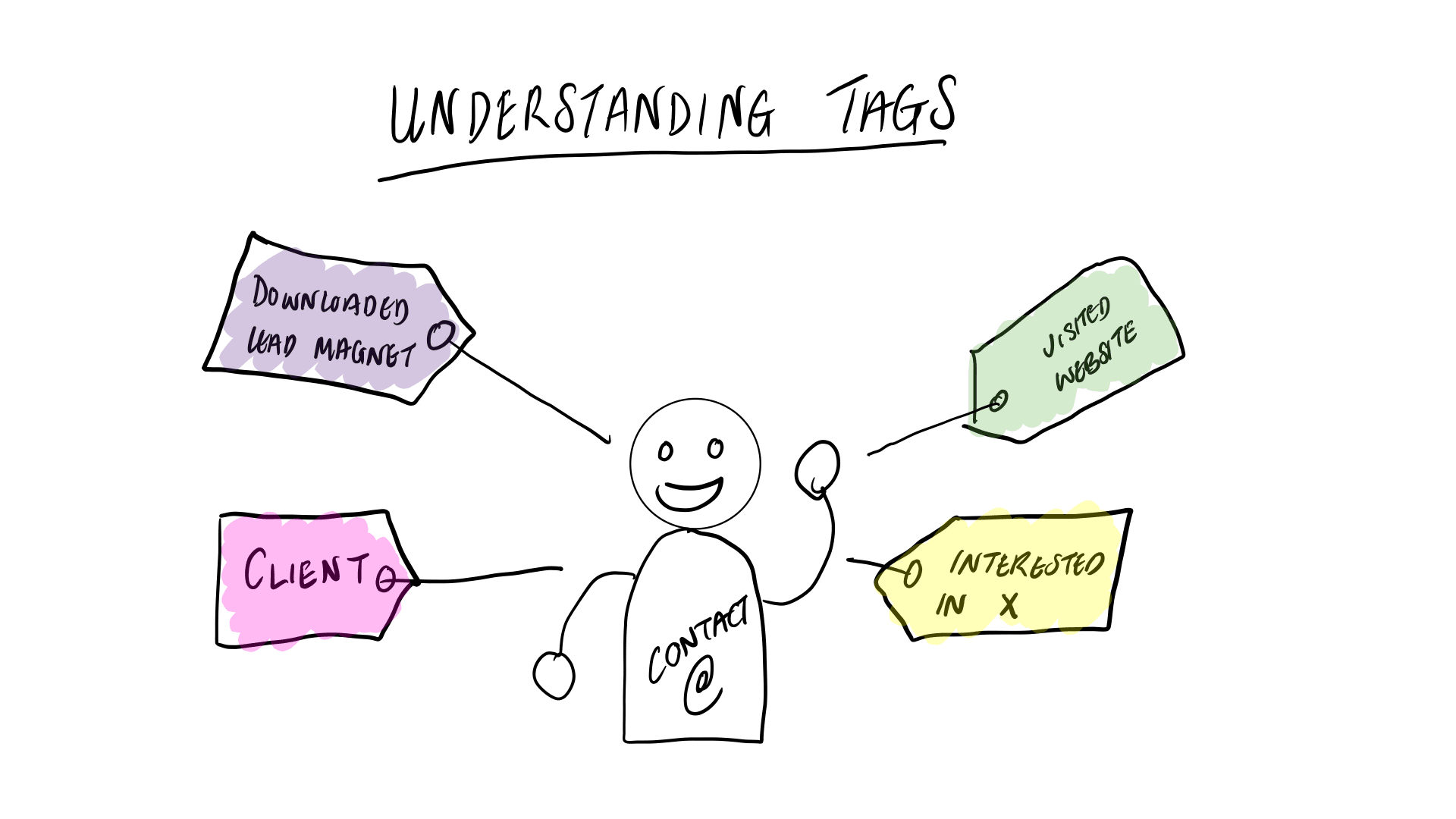 Understanding Tags in Drip