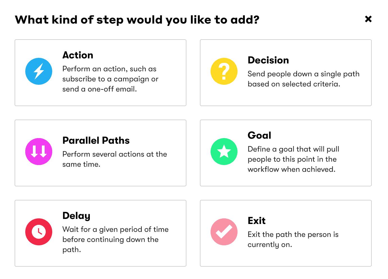 Workflow Steps in Drip