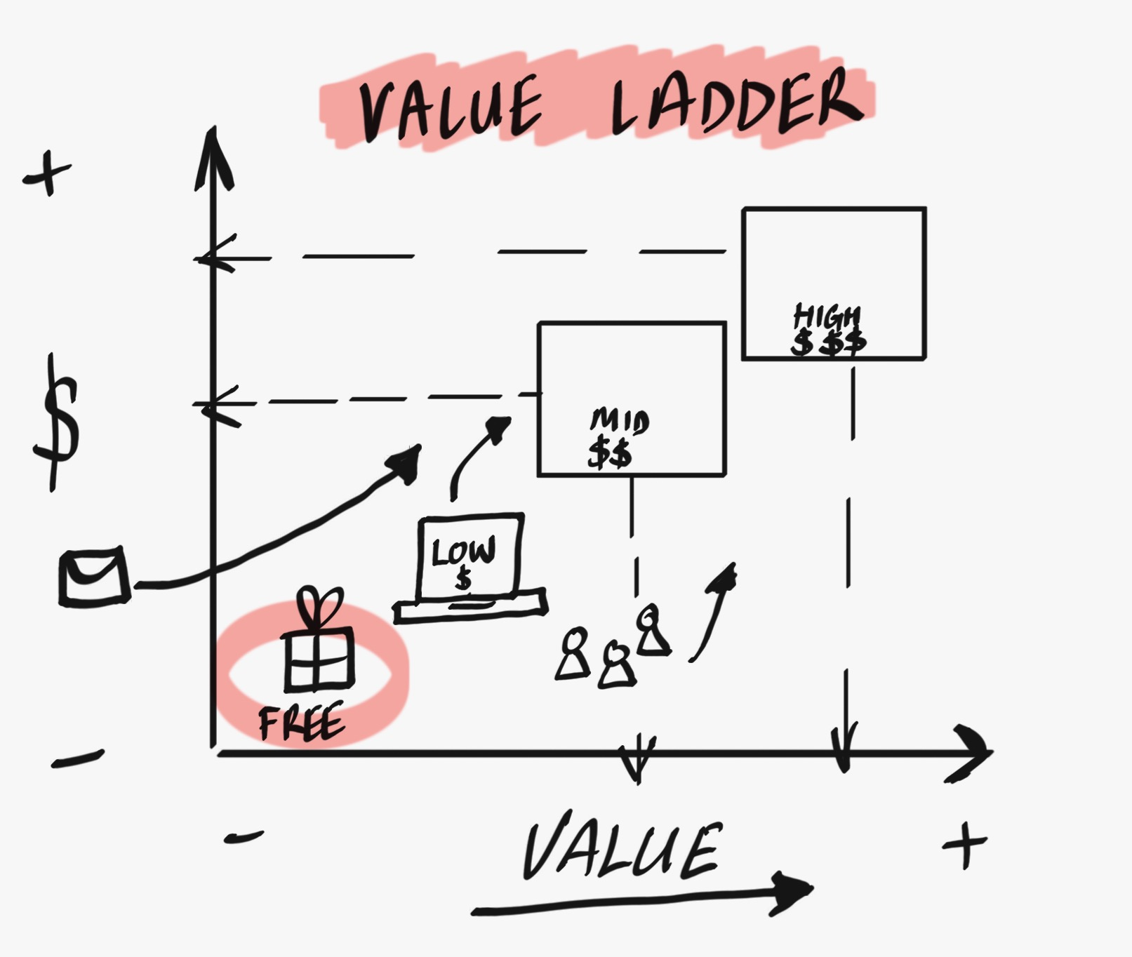 The Value Ladder for Coaches
